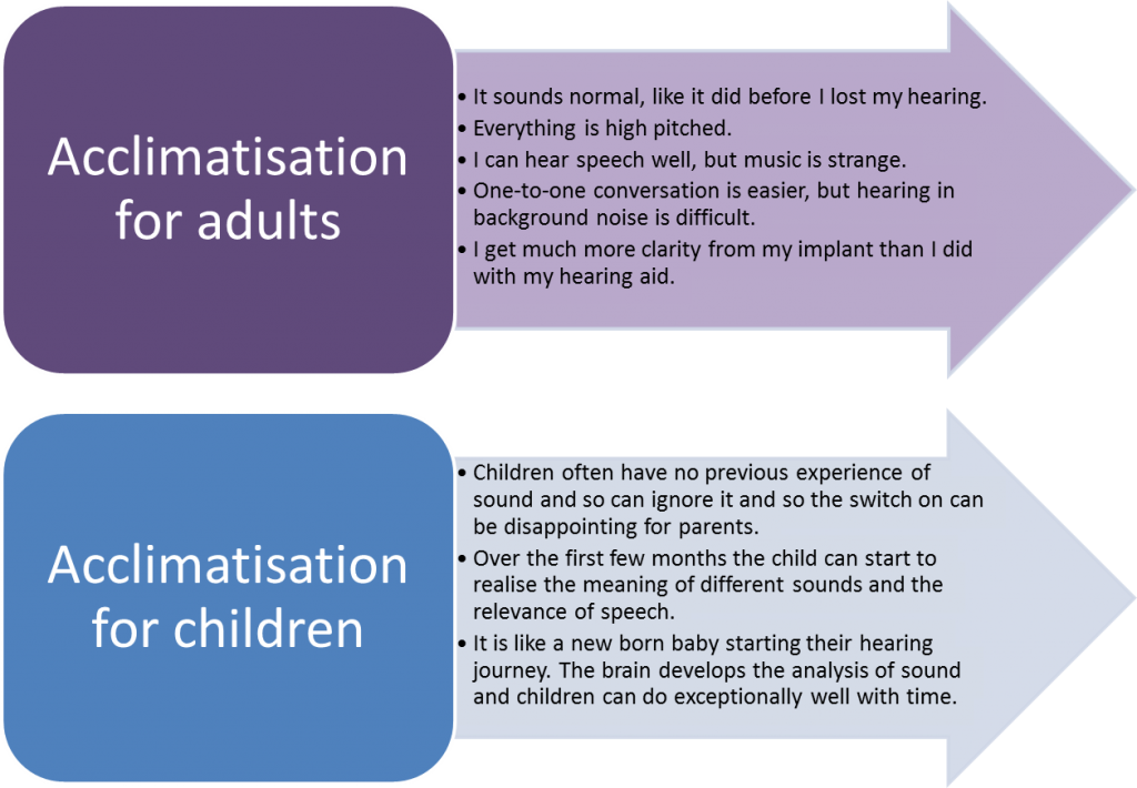 Acclimatisation is different for adults and children.