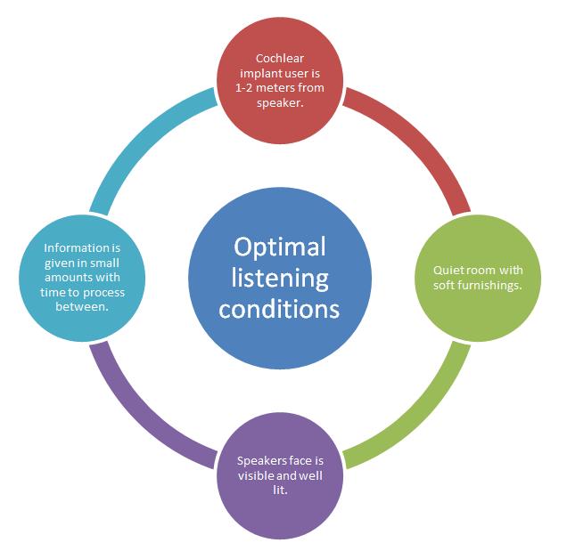 optimal-listening-conditions